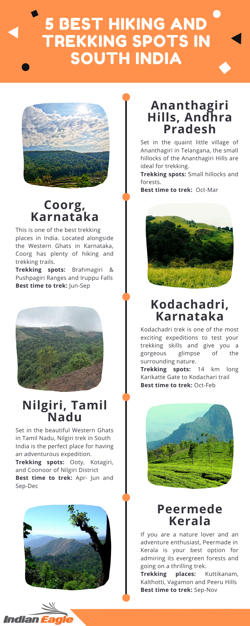 Best Trekking Places in India - Info Graphic